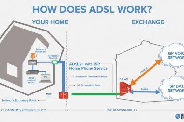 Интернет луғати: ADSL