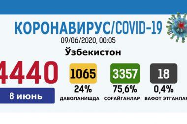 Коронавирус: Ўзбекистон, яқин хориж ва жаҳондаги вазият, 9 июнь (инфографика)